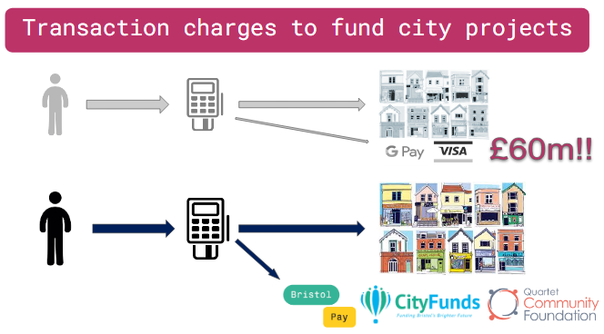 transaction charges